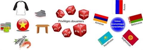 La Russie, nouveau debouche pour les produits vietnamiens hinh anh 2