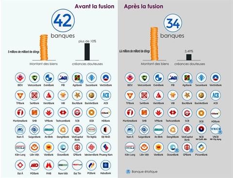 Panorama du secteur bancaire apres quatre ans de restructuration hinh anh 2