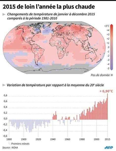 2015 l'annee la plus chaude, la planete continue a se rechauffer hinh anh 2