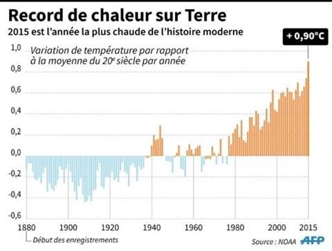 2015 l'annee la plus chaude, la planete continue a se rechauffer hinh anh 3