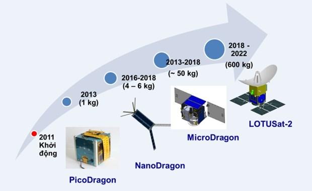 Le lancement de satellites fabriques par le Vietnam prevu d'ici 2020 hinh anh 1