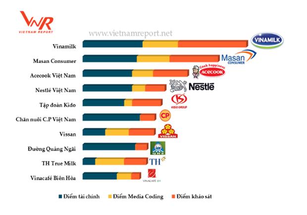 Aliments et boissons : Vinamilk est la plus prestigieuse compagnie du Vietnam hinh anh 1