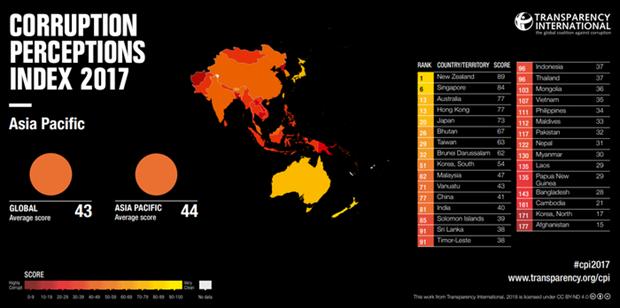 L'indice de perception de la corruption du Vietnam s'ameliore hinh anh 1