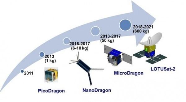 Vietnam : Lancer le satellite Micro Dragon fin de 2018 hinh anh 1