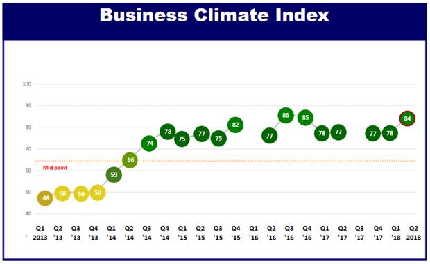 Climat des affaires : progression du Vietnam selon une enquete de l'EuroCham hinh anh 1