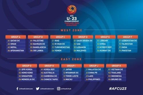 Football : le Vietnam dans le groupe K des eliminatoires de l'AFC U-23 Championship hinh anh 1