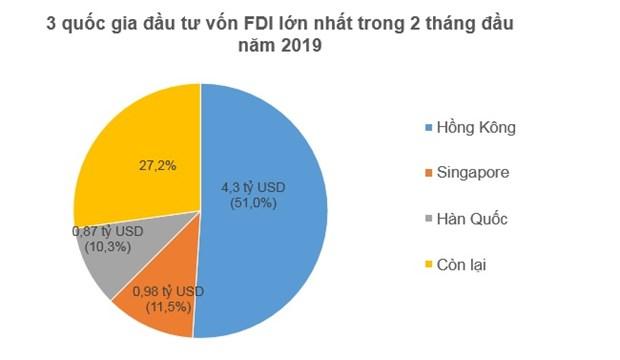 IDE: Hong Kong en tete des investisseurs etrangers au Vietnam en deux mois hinh anh 1