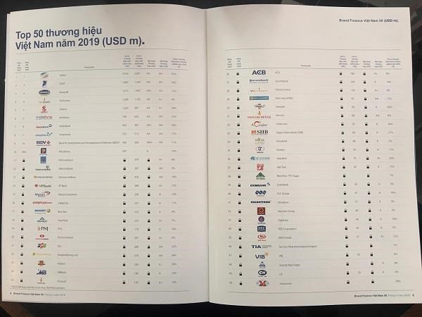Viettel en tete de la liste des 50 plus grandes marques du Vietnam, selon Brand Finance hinh anh 1