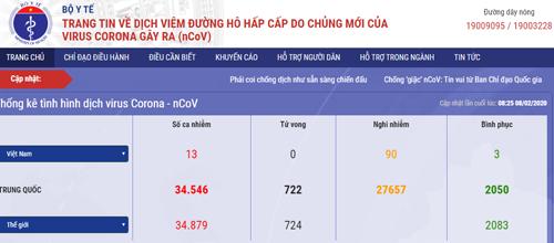 Lancement d'un site Web et d'une application mobile sur le coronavirus au Vietnam hinh anh 1
