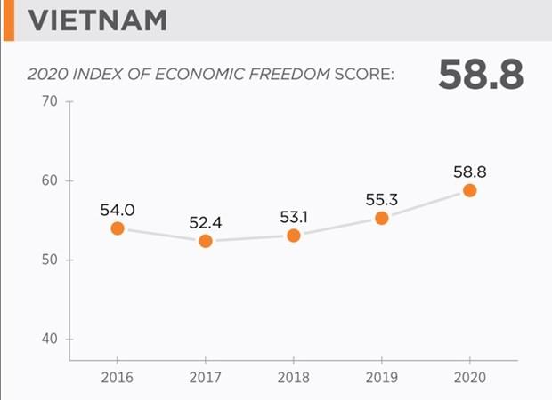 Le Vietnam ameliore son rang dans l'indice de liberte economique hinh anh 1