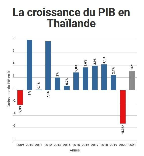 Thailande : la banque centrale prevoit une recession de -5,3% en 2020 hinh anh 1