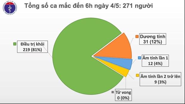 COVID-19 : pas de nouveau cas durant ces 18 derniers jours au Vietnam hinh anh 1