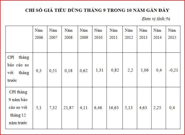 L'Indice des prix a la consommation diminue en septembre hinh anh 1