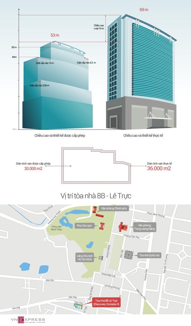 Un projet d'edifice au cœur de Hanoi dans le viseur hinh anh 3