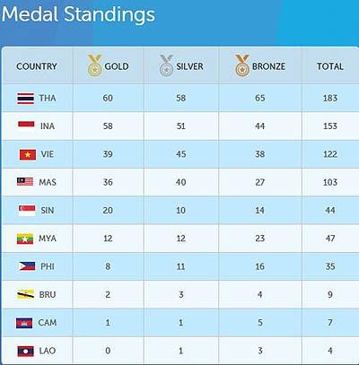ASEAN Para Games 8 : le Vietnam en 3e place hinh anh 1