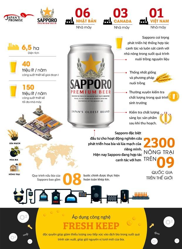 Le brasseur japonais Sapporo developpera ses activites au Vietnam hinh anh 1