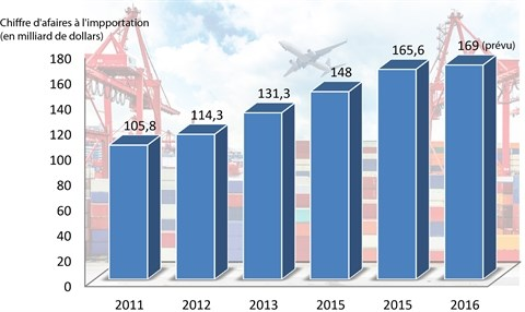 Le Vietnam importe a nouveau plus qu'elle n'exporte hinh anh 2