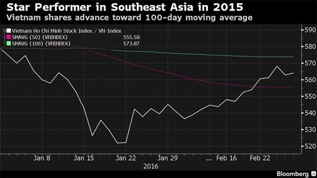 Bloomberg : de belles perspectives pour la bourse vietnamienne hinh anh 1