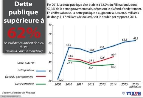 Le gouvernement reglera 12 milliards de dollars de dettes publiques en 2016 hinh anh 1
