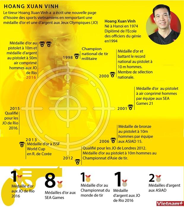 Les performances du tireur Hoang Xuan Vinh en infographie hinh anh 1