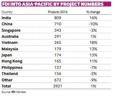 Le Vietnam dans le top 5 en termes d'attrait de l'IDE en Asie-Pacifique hinh anh 1