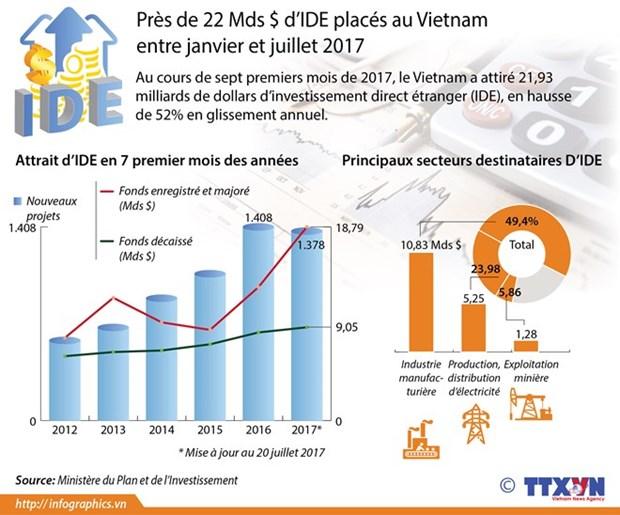 1.378 nouveaux projets d'IDE autorises en sept mois hinh anh 1