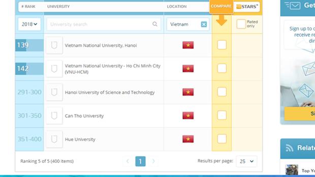 Cinq universites vietnamiennes dans le groupe des 400 meilleures d'Asie hinh anh 1