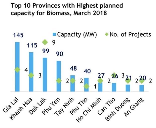 Hausse du nombre de projets d'energie renouvelable en 10 mois hinh anh 1