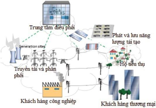 L'Allemagne aide le Vietnam dans le developpement d'un reseau electrique intelligent hinh anh 1