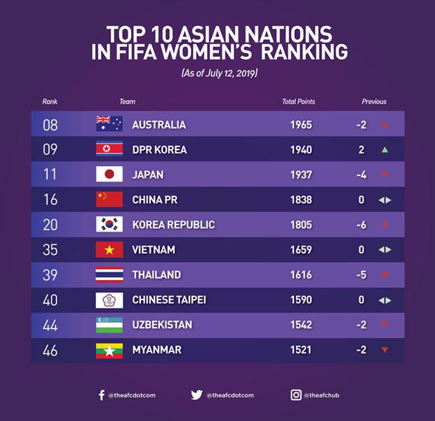 Football feminin : la selection vietnamienne se classe au 35e rang mondial hinh anh 1