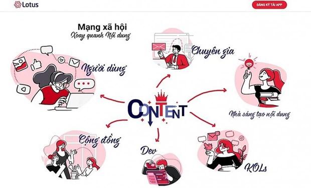 Lotus - le reseau social vietnamien s'articule autour du contenu hinh anh 1