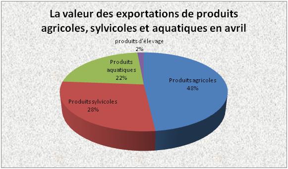 Produits agricoles-sylvicoles-aquatiques: 3,5 milliards d'USD d'exportations en avril hinh anh 1