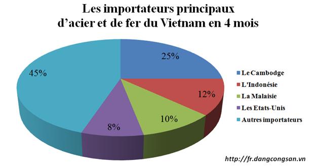 Un quart du volume d'acier et de fer du Vietnam exportes au Cambodge hinh anh 1