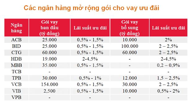 Croissance tres volatile des benefices du secteur bancaire en raison du COVID-19 hinh anh 2