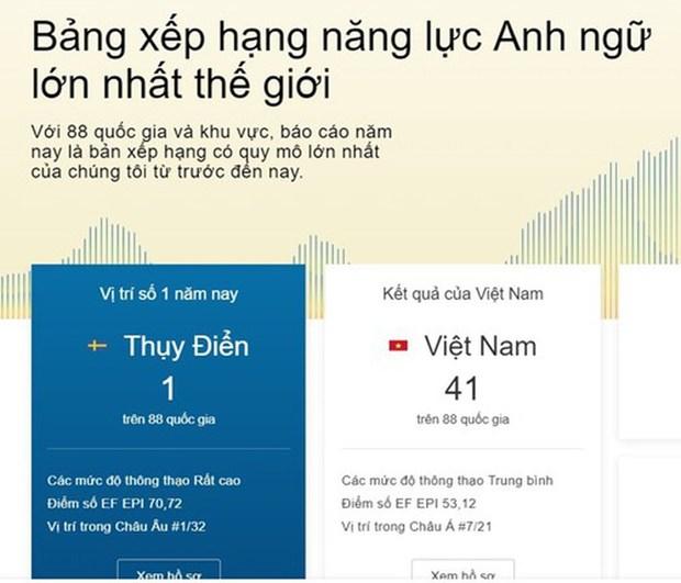 Competences en anglais : le Vietnam est au 41e rang mondial hinh anh 1