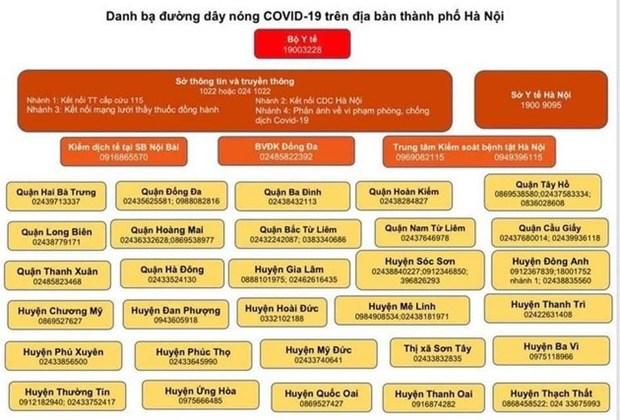 Hanoi : publication de la liste des hotlines de COVID-19 hinh anh 1