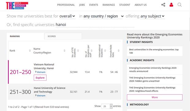Trois etablissements vietnamiens parmi les meilleures universites des economies emergentes hinh anh 1