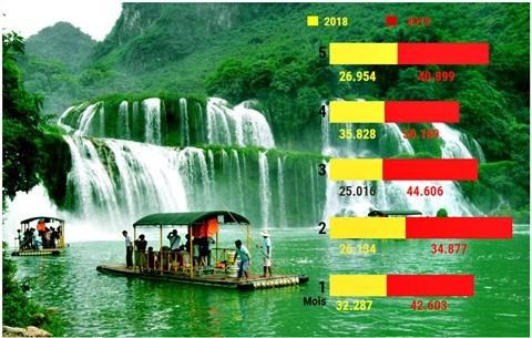 Le boom des touristes thailandais au Vietnam hinh anh 1