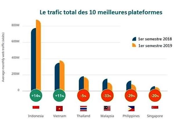 Asie du Sud-Est: la moitie des plus grandes plateformes de commerce electronique sont vietnamiennes hinh anh 2