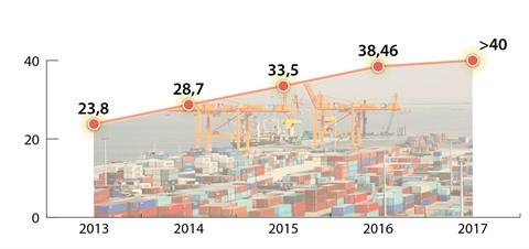 Vietnam - Etats-Unis: cap sur des relations commerciales et d'investissement durables hinh anh 1
