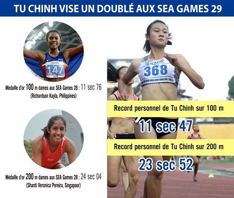 SEA Games: Tu Chinh, nouveau