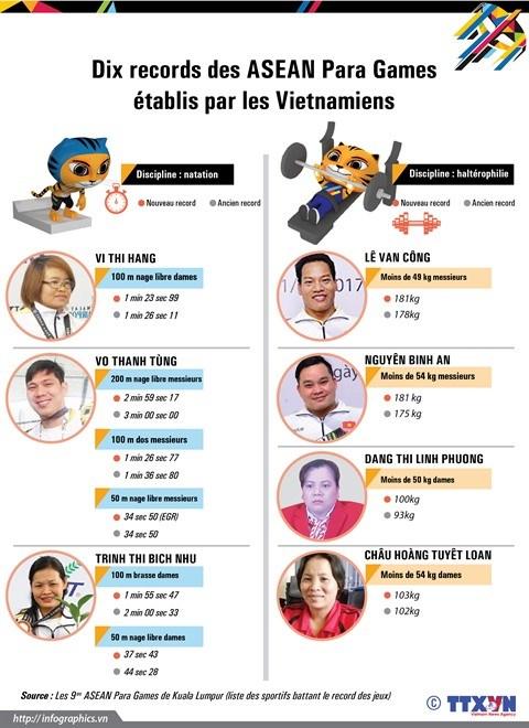ASEAN Para Games : festival de records pour le Vietnam hinh anh 2
