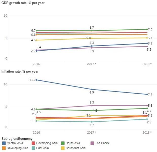 Les perspectives des pays en developpement de l'Asie restent positives hinh anh 2