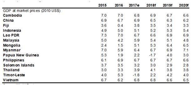 La Banque mondiale prevoit une croissance de 6,8% en 2018 pour le Vietnam hinh anh 1