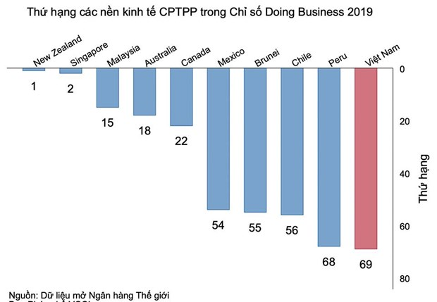 Doing Business 2019 : Vietnam se classe au 69e dans la facilite de faire des affaires hinh anh 1