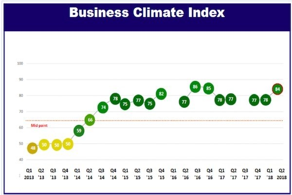 Les entreprises europeennes optimistes sur le climat des affaires au Vietnam hinh anh 1