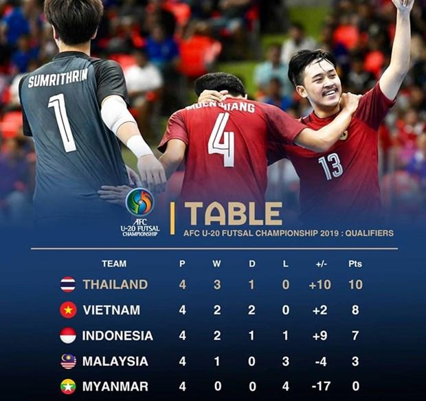 Le Vietnam se hisse en finale du championnat AFC U20 de futsal hinh anh 1