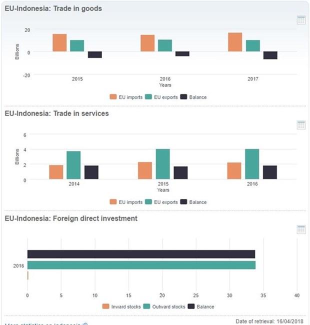 L'Indonesie et l'UE discutent des questions commerciales et d'investissement hinh anh 1