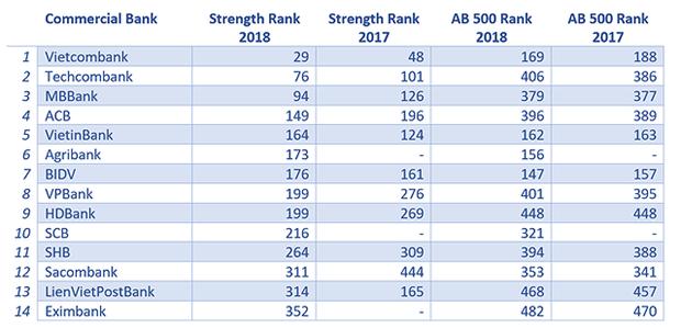 MB parmi les banques les plus fortes en Asie-Pacifique hinh anh 1