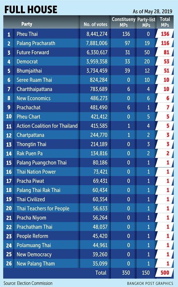 La Thailande publie la liste des 500 membres de la Chambre des representants hinh anh 1